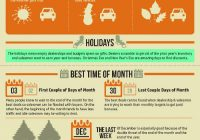 Best Time Of Year to Buy A Used Car Unique Best Time to A Car