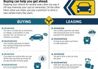 Buy Vs Lease Car Lovely Valley Chevy Buying Vs Leasing A Car Infographic