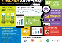 Car Dealer Search Inspirational Automotive Digital Marketing Trends Responsive Website