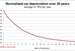 Unique Car Depreciation