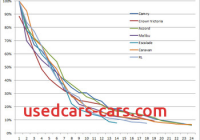 Car Depreciation Best Of Car Costs Wikipedia