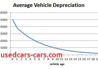 Car Depreciation Elegant Leasing New Every 2 3 Years Vs Buying 2 3 Year Older Model