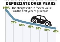 Car Depreciation Lovely Buy A New Car or A Used Car Auto Punditz