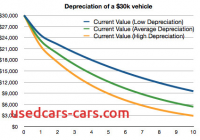 Car Depreciation New Never Buy A New Car or A Car In Its First Year Of Redesign