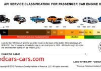 Car Review Api Fresh Api Engine Oil Classification All You Need to Know