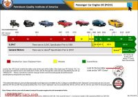 Car Review Api Fresh Api Engine Oil Classification