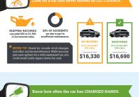 Carfax Special Offers New 4 Factors that Impact Car Value