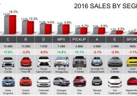 Cars Sale Europe Elegant Global Car Sales Up by 5 6 In 2016 Due to soaring Demand In China