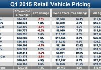 Edmunds Used Cars Awesome Edmunds Spots Used Car Bargains During Wave Of Record High Prices