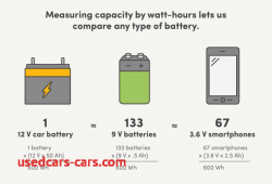 Lovely Electrical Car Batteries Capacity Kwh