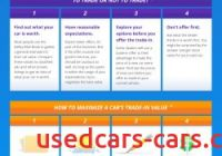 Estimate Trade In Value Inspirational Maximizing Your Used Car Trade In Value Visual Ly