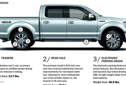 Best Of ford 150 Weight