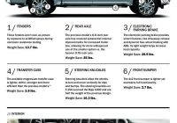 Ford 150 Weight Unique 2015 ford F 150 Weight Infographic Trimming the Pounds