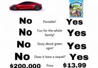 Ford Tesla Meme Best Of People are Roasting the Tesla Roadster with Memes Inverse