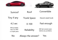 Ford Tesla Meme Unique People are Roasting the Tesla Roadster with Memes Inverse