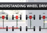 Front Wheel Drive Versus Rear Wheel Drive Inspirational Understanding Wheel Drive All Four Front Rear