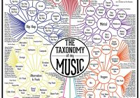 High Test Gas Beautiful the Taxonomy Of My Music is Plete