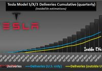 How Many Tesla Cars Have Been sold Awesome Tesla Global Deliveries Approach 300000 after 103000 In 2017