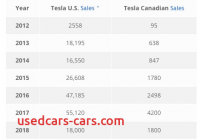 How Many Tesla sold In 2019 Beautiful How Many Cars Has Tesla sold as Of 2018 Quora