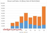 How Many Tesla sold In 2019 Unique Nissan Leaf Ev First to Pass 400000 Sales but Tesla