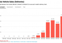 How Many Tesla sold In 2019 Unique Tesla sold More Model 3s In Q2 2019 Than Gm sold Chevy