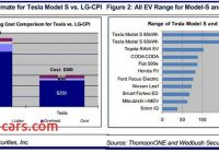 How Much Tesla Battery Cost Beautiful Tesla Motors Inc Tsla Gen Iii Production Cost Targets