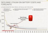 How Much Tesla Battery Cost Best Of Tesla Hitting the Battery Accelerator Rocky Mountain