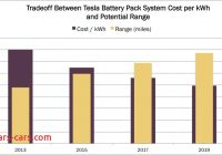 How Much Tesla Battery Cost Elegant Teslas Battery Pack System Will Almost Double Its Range