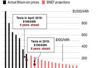 How Much Tesla Battery Cost Inspirational Tesla Battery Cost Vs Bloomberg Projections Teslamotors