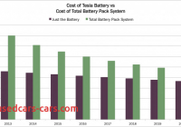 How Much Tesla Battery Cost Unique Tesla Battery System Costs Will Drop 40 by 2020 Ark
