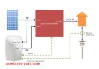 How Tesla Batteries Work Best Of How Does solar Battery Storage Work