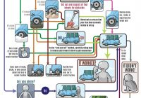 How to Get A Car Report Beautiful How to Your Truck Out Of Mud Sand or Snow Coolguides