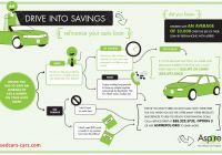 How to Refinance A Car Loan Beautiful Can You Refinance Your Car aspire Federal Credit Union