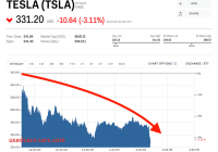 Is Tesla A Good Investment Awesome Tesla Slides after A 2nd Finance Exec Leaves the Company