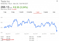 Is Tesla A Good Investment Awesome Tesla Stock Price Guesses Following Quarter 1 Financials