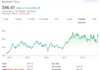 Is Tesla A Good Investment Inspirational 5 Years Of Incorrect Claims forecasts About Tesla From