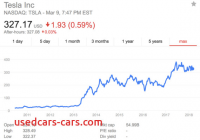 Is Tesla A Good Investment Inspirational if Tesla Failed which Company Would Buy It Google