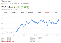 Is Tesla A Good Investment Lovely Short Sellers Have Lost 2 Billion On Tesla In 2017