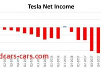 Is Tesla Profitable Lovely Tesla Publishes Breakthrough Q3 Results Red Green and Blue