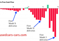 Is Tesla Profitable New Elon Musk Says Dont Worry About Teslas Burn Rate He
