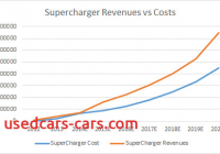 Is Tesla Profitable New Just How Profitable Can Teslas Supercharging Be Tesla