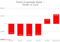 Is Tesla Profitable New Teslas Q4 Revenue Earnings Per Share Deliveries