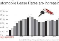 Lease Rates Fresh the Mobility Cloud Bergerson Design