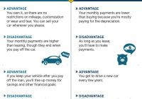 Lease Vs Loan Fresh Leasing Vs Buying A Car Infographic Usaa