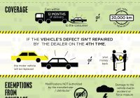 Lemon Law Pa Used Cars Fresh the Philippine Lemon Law Consumerrights Infographics