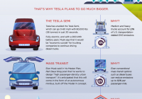 Light Blue Tesla Best Of Infographic Visualizing Elon Musk S Vision for the Future