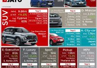 Luxury Car Sales Near Me Elegant these Were the World S top Selling Cars Through April 2018