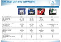 Off Lease Cars for Sale Beautiful Off Lease tower Wash Machines for Sale – Awash Systems Inc