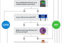 Should You Lease or Buy A Car Luxury Flow Chart Should You Buy or Lease A Car Business Insider