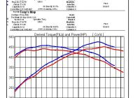 Stock Gtr Dyno Numbers Elegant Gtc Intake Independent Dyno Map Graph Gt R Register
